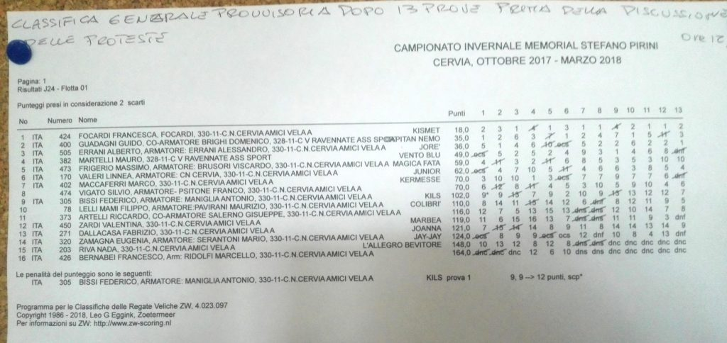 Classifica Finale Invernale Cervia J24 2017/2018